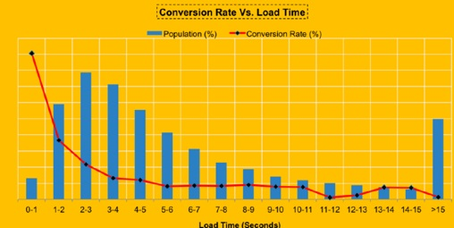 conversion rate vs page load speed
